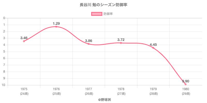 長谷川 勉のシーズン防御率
