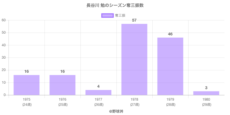 #長谷川 勉のシーズン奪三振数