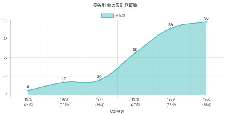 #長谷川 勉の累計登板数