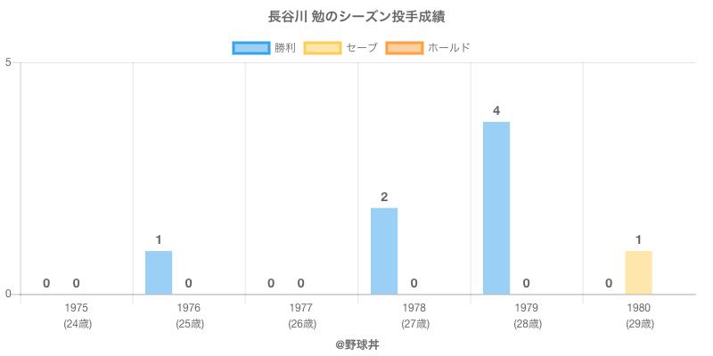 #長谷川 勉のシーズン投手成績
