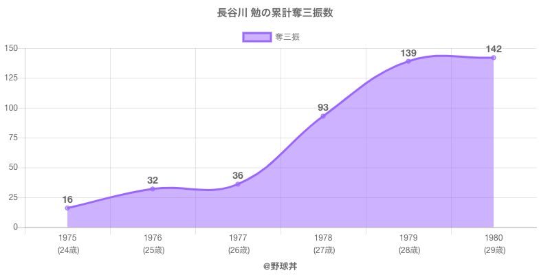 #長谷川 勉の累計奪三振数