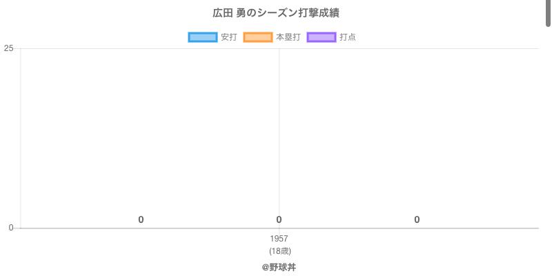 #広田 勇のシーズン打撃成績