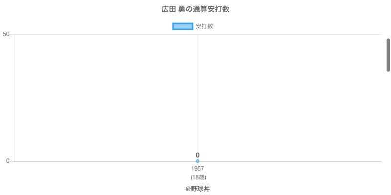 #広田 勇の通算安打数