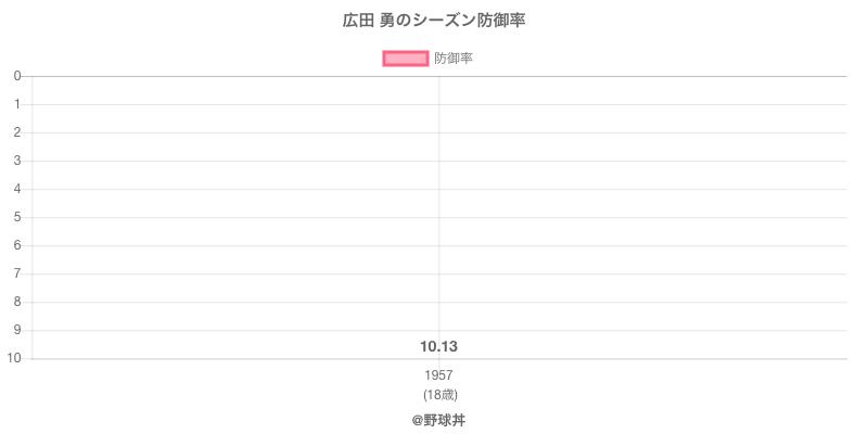 広田 勇のシーズン防御率