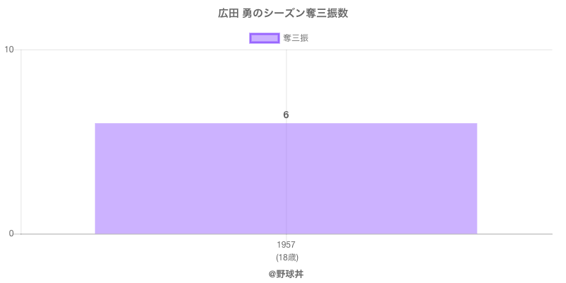 #広田 勇のシーズン奪三振数