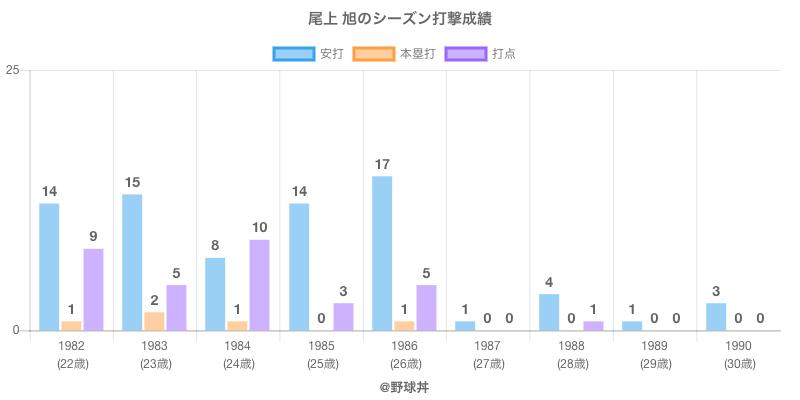 #尾上 旭のシーズン打撃成績