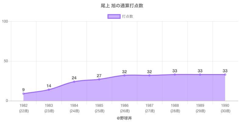 #尾上 旭の通算打点数