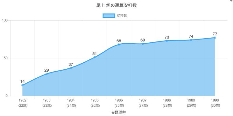 #尾上 旭の通算安打数