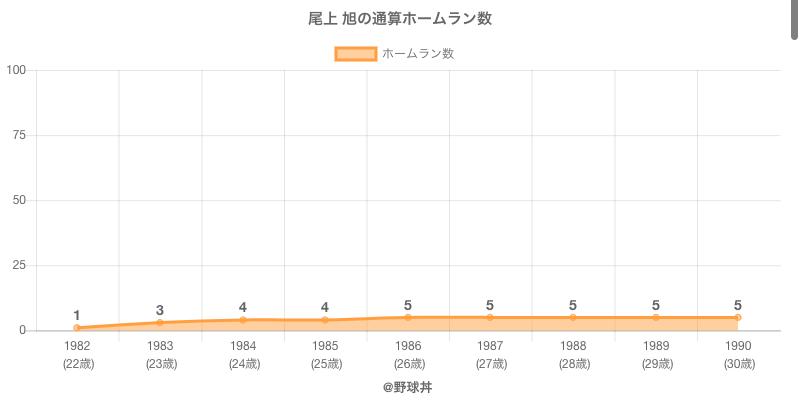 #尾上 旭の通算ホームラン数