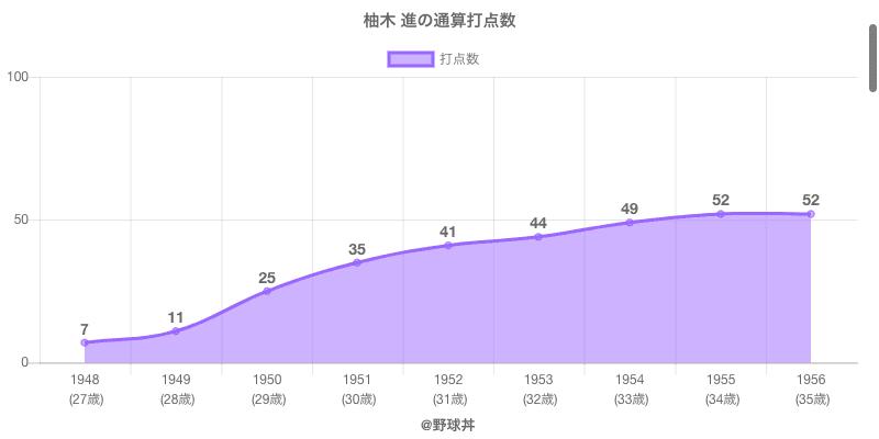 #柚木 進の通算打点数