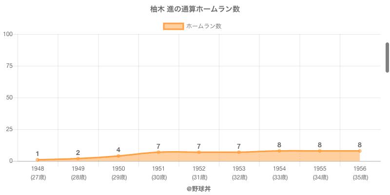 #柚木 進の通算ホームラン数