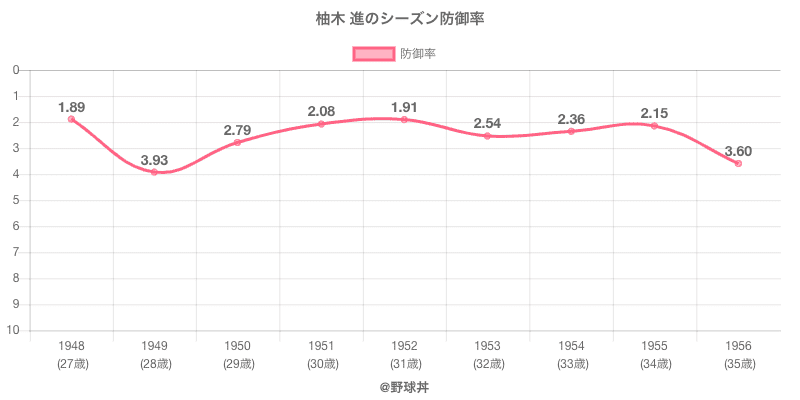 柚木 進のシーズン防御率