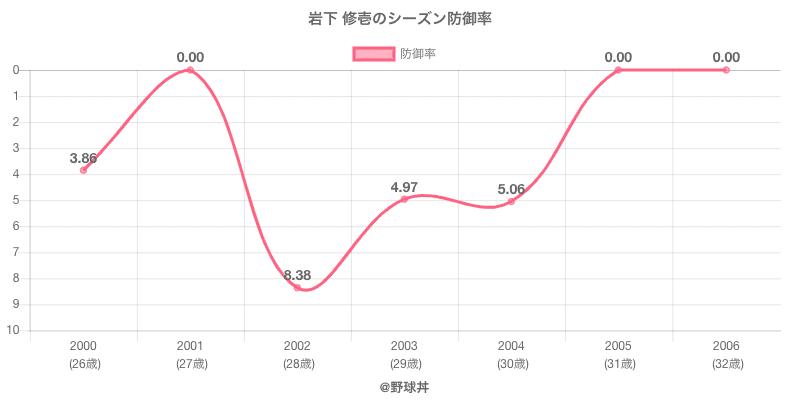 岩下 修壱のシーズン防御率