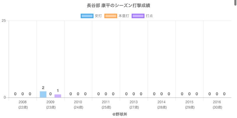 #長谷部 康平のシーズン打撃成績