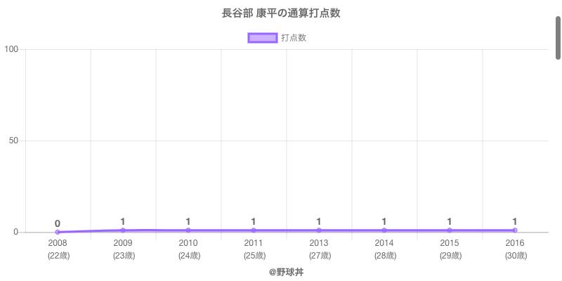 #長谷部 康平の通算打点数