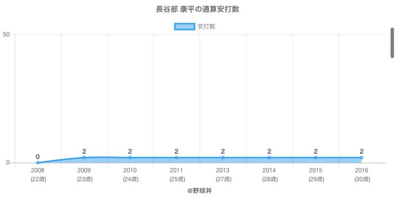 #長谷部 康平の通算安打数