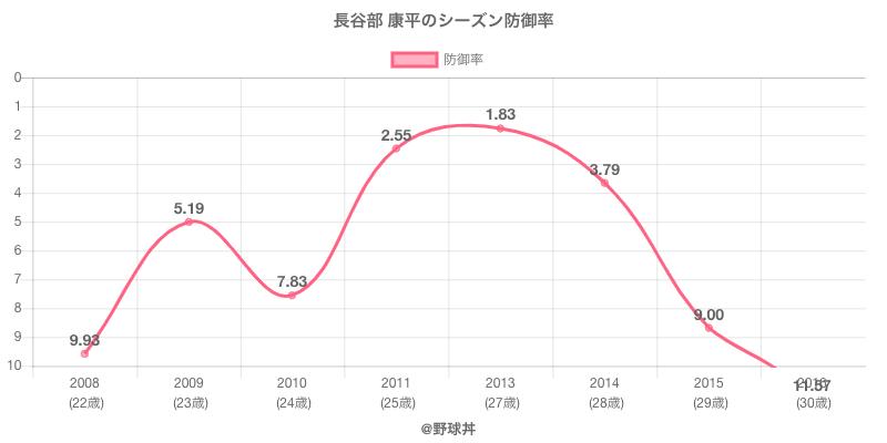 長谷部 康平のシーズン防御率