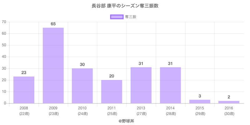 #長谷部 康平のシーズン奪三振数