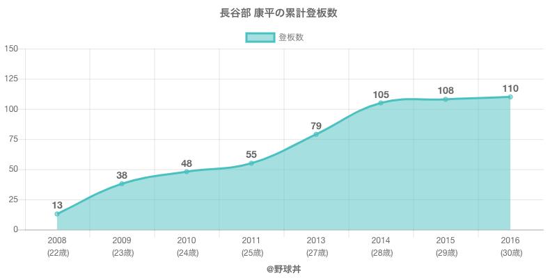 #長谷部 康平の累計登板数