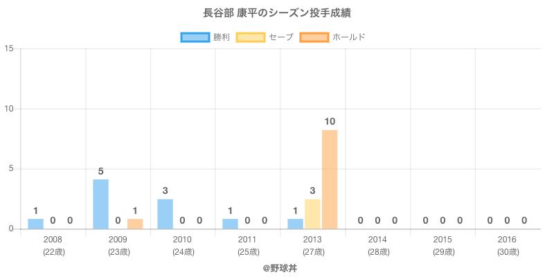 #長谷部 康平のシーズン投手成績