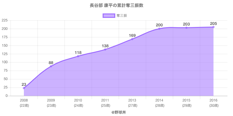 #長谷部 康平の累計奪三振数
