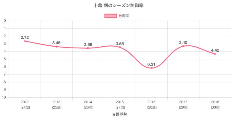 十亀 剣のシーズン防御率