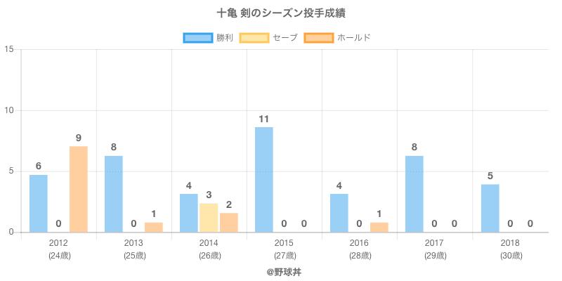 #十亀 剣のシーズン投手成績