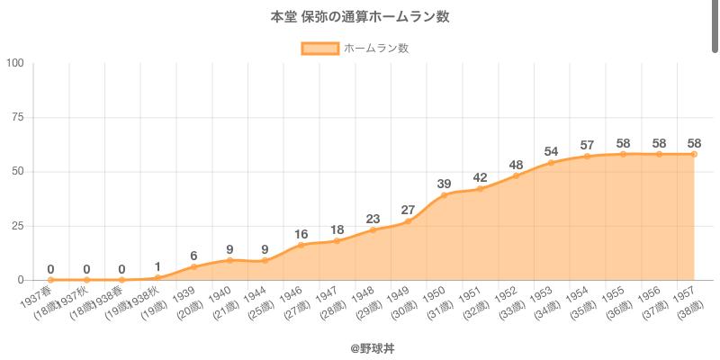 #本堂 保弥の通算ホームラン数