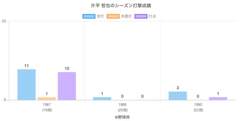 #片平 哲也のシーズン打撃成績
