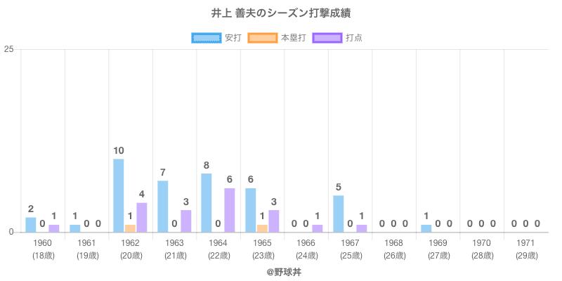 #井上 善夫のシーズン打撃成績