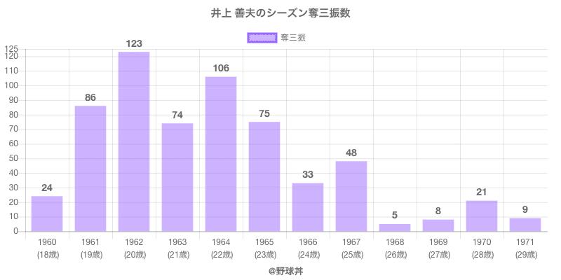 #井上 善夫のシーズン奪三振数