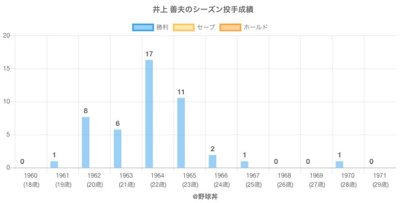#井上 善夫のシーズン投手成績