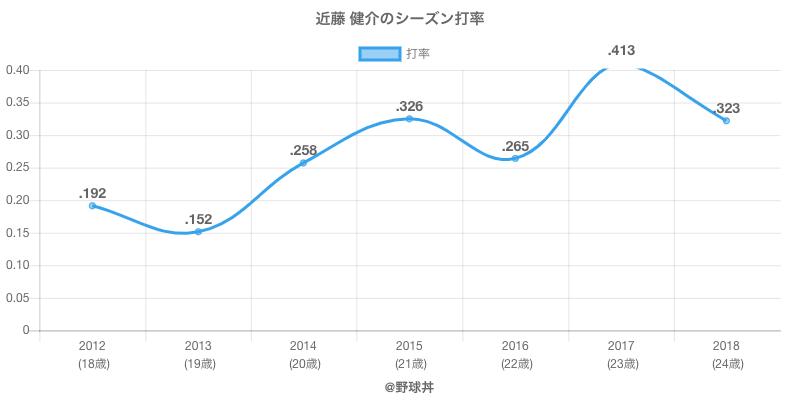 近藤 健介のシーズン打率
