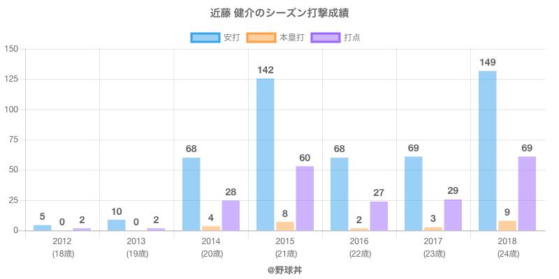 #近藤 健介のシーズン打撃成績