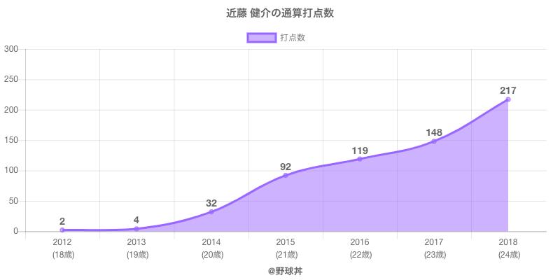 #近藤 健介の通算打点数