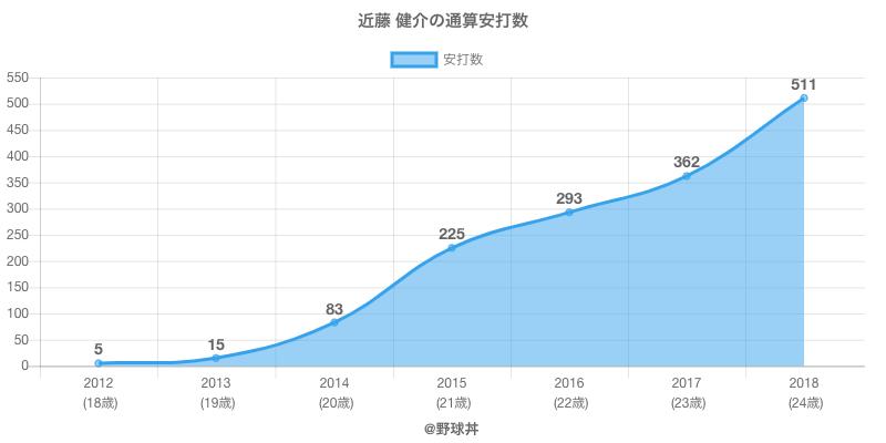 #近藤 健介の通算安打数