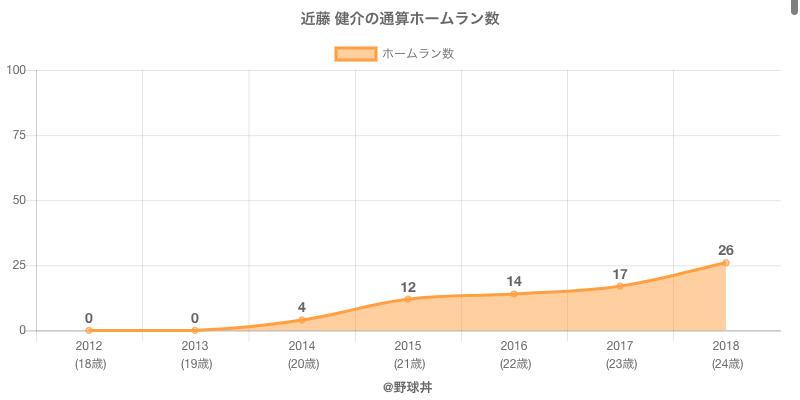 #近藤 健介の通算ホームラン数