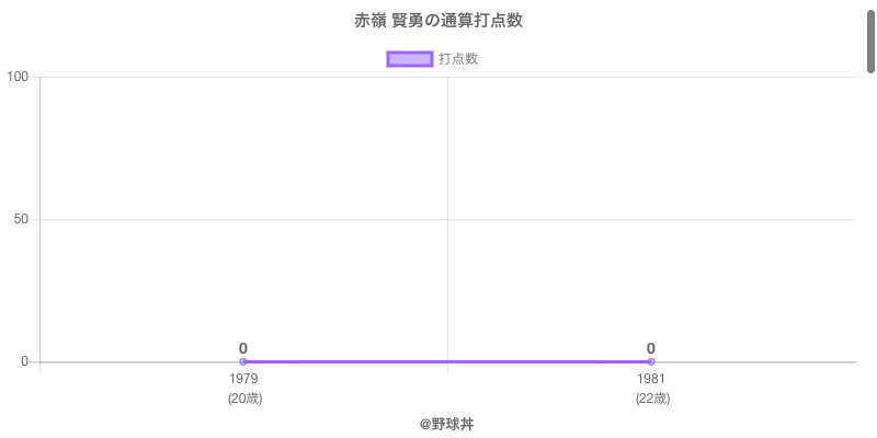 #赤嶺 賢勇の通算打点数