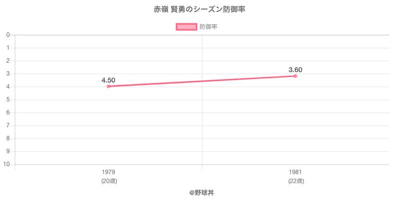 赤嶺 賢勇のシーズン防御率