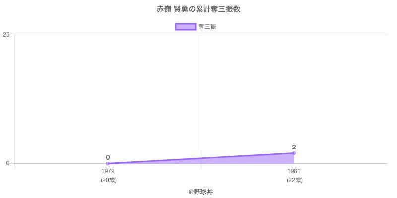 #赤嶺 賢勇の累計奪三振数