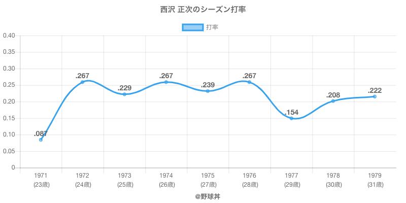 西沢 正次のシーズン打率