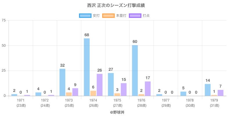 #西沢 正次のシーズン打撃成績