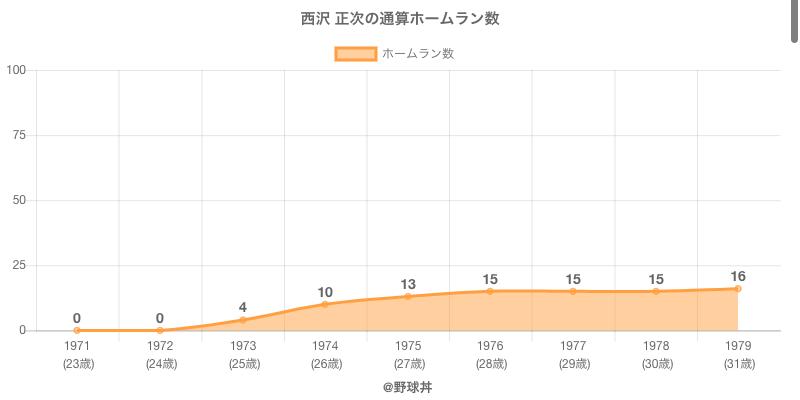 #西沢 正次の通算ホームラン数