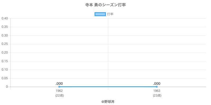 寺本 勇のシーズン打率