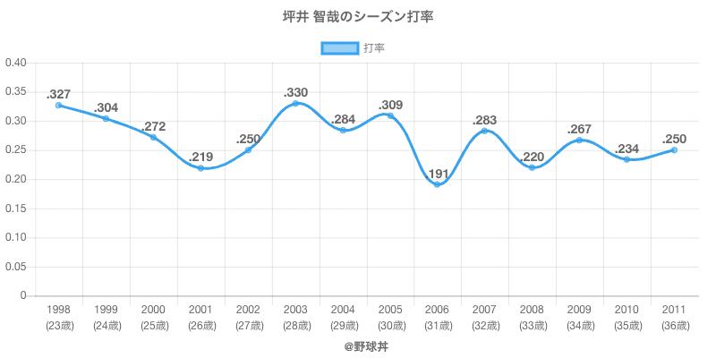 坪井 智哉のシーズン打率