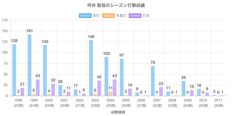 #坪井 智哉のシーズン打撃成績