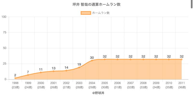 #坪井 智哉の通算ホームラン数