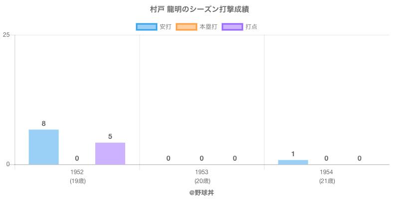 #村戸 龍明のシーズン打撃成績
