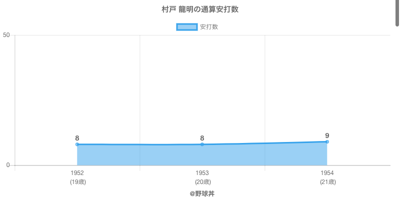 #村戸 龍明の通算安打数