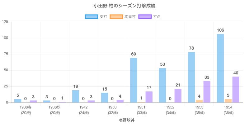 #小田野 柏のシーズン打撃成績